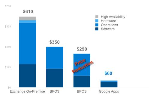 Kostnadsbesparingar med Google Apps